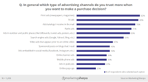 Marketing Chart Which Advertising Channels Consumers Trust