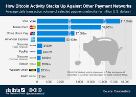 Chart How Bitcoin Activity Stacks Up Against Other Payment