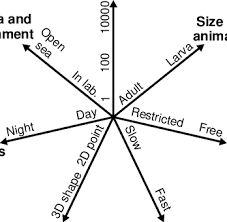 Proposed Star Chart For Representing Visual Fish Processing