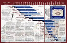Bible Timeline Wall Chart Chronology Chart Matthew Christian Harding Blog