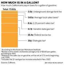 Gas Price Breakdown Chart California Gas Tax What You Actually Pay On Each Gallon Of Gas