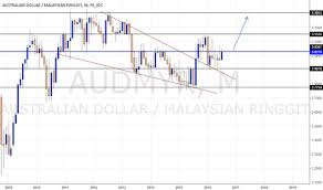 Aud To Myr Chart Audmyr Chart Rate And Analysis Tradingview