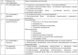 Классификация социальных и хозяйственных организаций Классификация социальных организаций