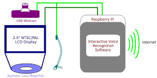 the lcd display acts like any other pc display however when certain commands are executed in tandem with the system appropriate results or data is