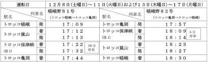 2018年京都嵐山花灯路期間の臨時列車運転およびトロッコ保津峡駅