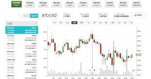 Cex Io Exchange Info Markets Trading Volume