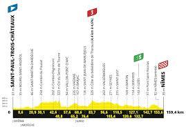 Vorschau: 12. Etappe Tour de France 2021   Profil, Strecke, Favoriten