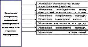 Реферат Организации коммерческой деятельности на предприятии  Рисунок 1 Основные принципы построения управления коммерческой деятельностью торгового предприятия
