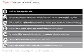 The Future Of Car Sales Is Omnichannel Bain Company