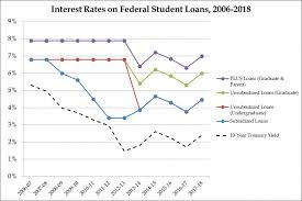 What Are The Average Student Loan Interest Rates Student