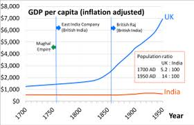 Indian Gdp Chart Economy Of India Wikipedia