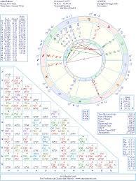 Alimi Ballard Natal Birth Chart From The Astrolreport A