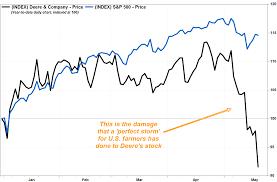 Deere Stock Chart Deeres Stock Tumbles As China Trade War Swine Fever Saps