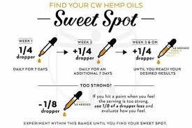 Charlottes Web Cbd Dosage Chart Guide Cbd Oil Users