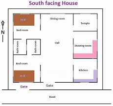 vastu shastra home plan post