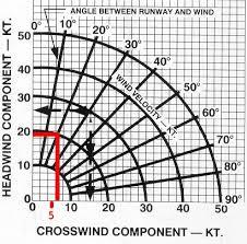 Wind Correction Chart Crosswind Approach Landing Long Ca