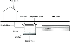 septic tank smell septic tank odor in bathroom a typical system lay out showing pipes and septic tank smell