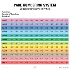 Ace Conversion Chart A C E News Pace Numbering System