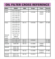 Ac Delco Oil Filter Cross Reference Chart