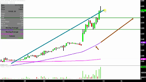 Vvus Stock Chart Vivus Inc Vvus Stock Chart Technical Analysis For 01 14 2019