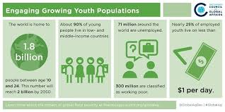 A Food Secure Future Engaging Youth In Global Agriculture