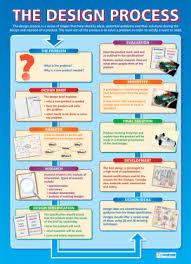 School Poster Designs Design Technology School Posters Design Technology Teaching