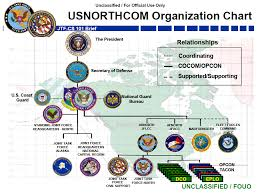 Joint Forces Command Organization Chart Joint Task Force Civil Support Jtf Cs Brief Public