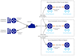 modern datacenter architecture patterns hybrid networking hybrid topology diagram at Hybrid Network Diagram