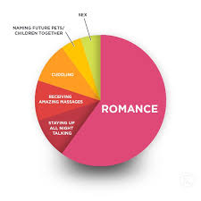 Love As A Pie Chart Heartsupport