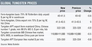 Ferro Tungsten Price Chart 46 Perspicuous Global Tungsten Selection Chart