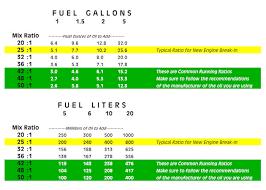 Johnson 2 Stroke Oil Mix Chart 57 Unique 2 Stroke Oil Ratio Chart