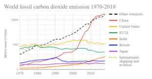 List Of Countries By Carbon Dioxide Emissions Wikipedia