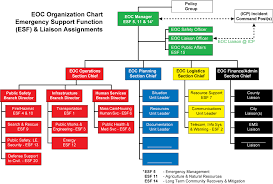 Incident Command System Flow Chart Fillable Ics Flow Chart Best Picture Of Chart Anyimage Org