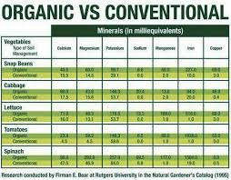 Organic Vs Conventional Foods Chart Chapter 11 Organic Vs Non Organic What Is The Mineral