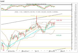 Lead At Key Fibonacci Level Shubhlaxmi Commodity
