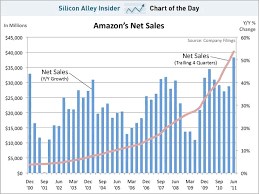 Sales Chart Chart Of The Day Amazon Sales Growth Is At A 10 Year High