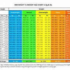 Weight Chart According To Height And Age In Kg Pdf Printable Weight Loss Journal Pdf Archives Konoplja Co