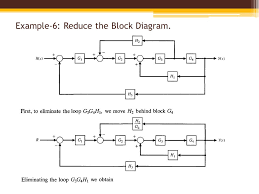 block diagram simplification examples the wiring diagram block diagram reduction feedforward wiring diagram block diagram