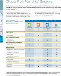 Bio Rad Quality Control Chart Bio Rad Laboratories Qc Data Management Solutions