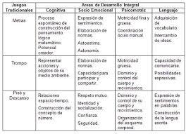 ✔ un organigrama es un esquema que se encarga de representar la estructura organizacional de una empresa, cuando ésta ya. Juegos Tradicionales Como Alternativa De Ensenanza Para El Desarrollo Integral Monografias Com