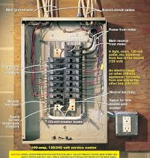 wiring a breaker box breaker boxes 101 bob vila screw in fuse box at 100 Amp Fuse Box Diagram