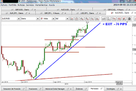 Dukascopy Live Chart Dukascopy Chart Patterns For Day Trading