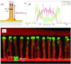 a core shell nanowire schematic b edx line scan profile across a core shell nanowire schematic b edx line scan profile