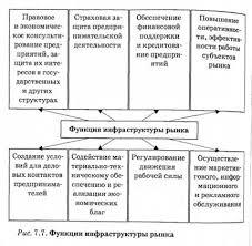 Инфраструктура рынка Виды ценных бумаг Экономическая теория  Функции инфраструктуры рынка