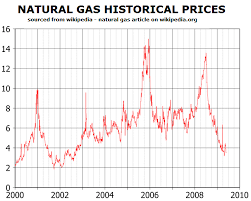 Natural Gas Historical Prices Natural Gas Futures Trading