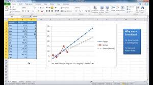 How To Make A Forecast Chart In Excel Add A Trendline To A Chart To Make Forecasts