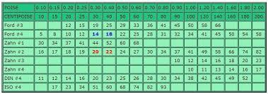 Viscosity Cup Comparison Chart Zahn Cup 1 Conversion Chart Cjta Net