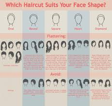 Hairstyle According To My Face Which Haircut Suits Your Face Shape Visually