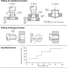 flange bearing uses. fitting of cylindrical and flanged bushings flange bearing uses