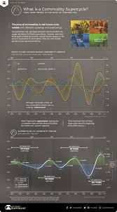 Agricultural Commodity Prices Chart Infographic Visualizing The Commodity Super Cycle